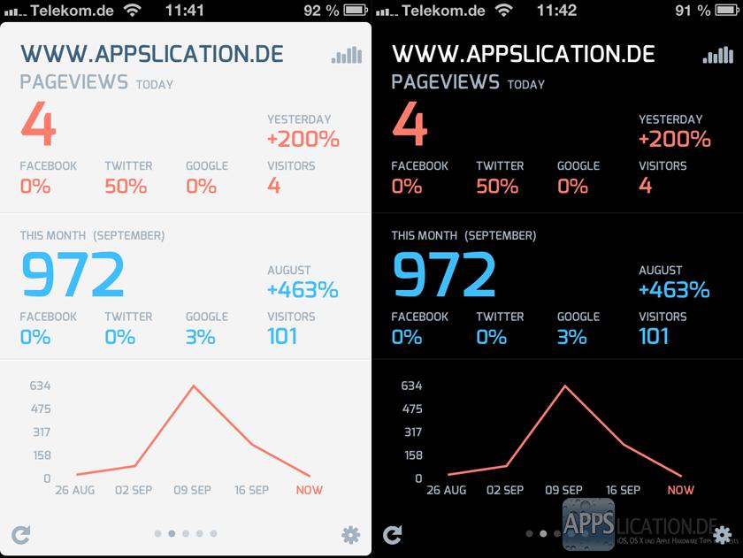 Analytiks - Google Analytics App