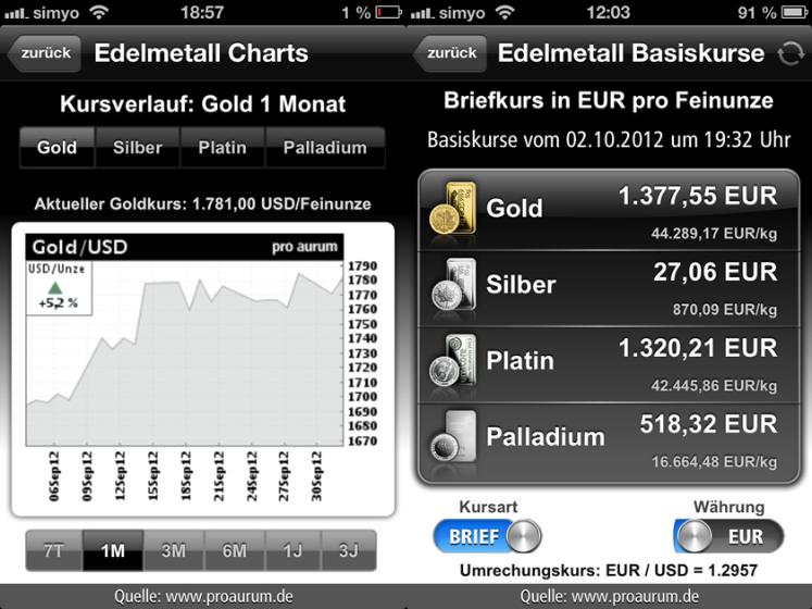 Pro Aurum GoldFinder App Screenshot - Charts und Edelmetallpreise
